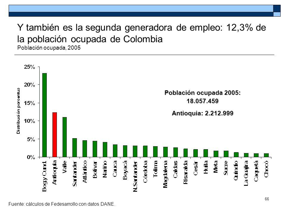 66 Y también es la segunda generadora de empleo: 12,3% de la población ocupada de Colombia Población ocupada, 2005 Fuente: cálculos de Fedesarrollo co