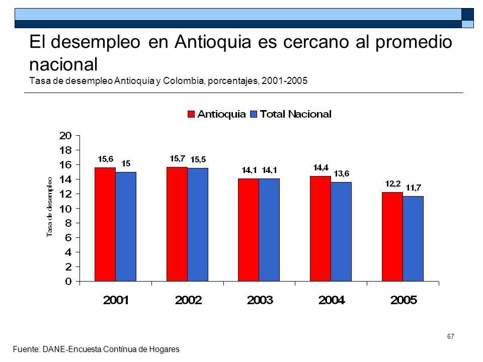 67 El desempleo en Antioquia es cercano al promedio nacional Tasa de desempleo Antioquia y Colombia, porcentajes, 2001-2005 Fuente: DANE-Encuesta Cont