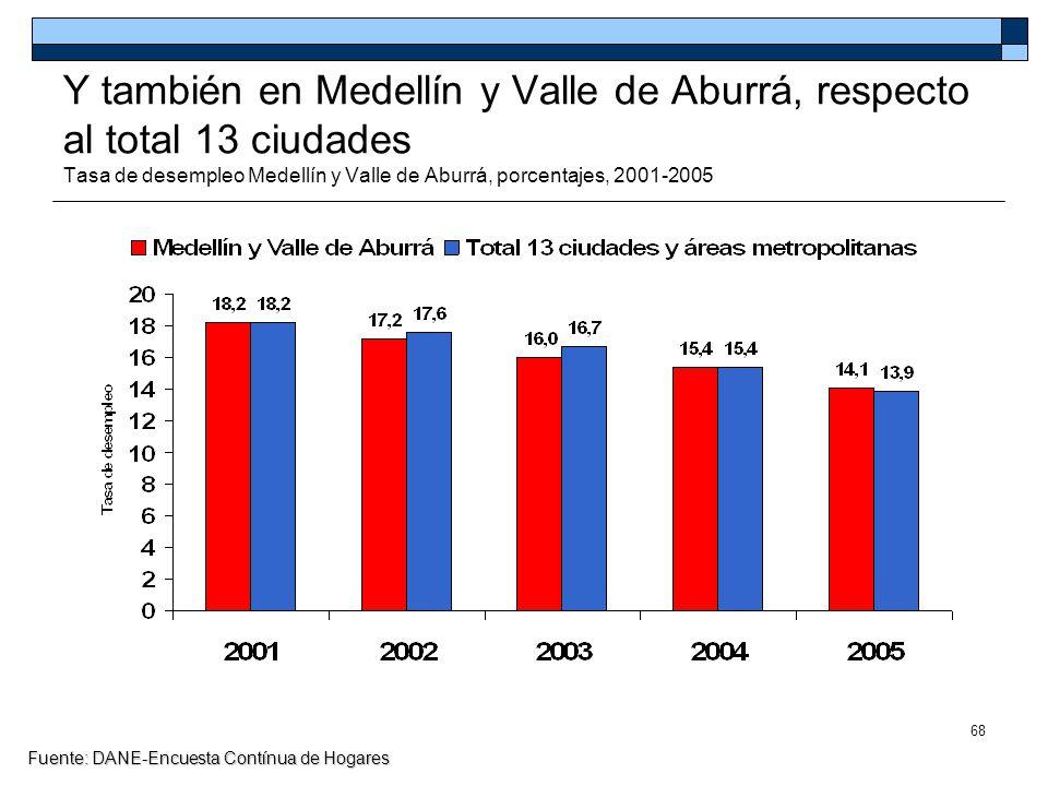 68 Y también en Medellín y Valle de Aburrá, respecto al total 13 ciudades Tasa de desempleo Medellín y Valle de Aburrá, porcentajes, 2001-2005 Fuente: