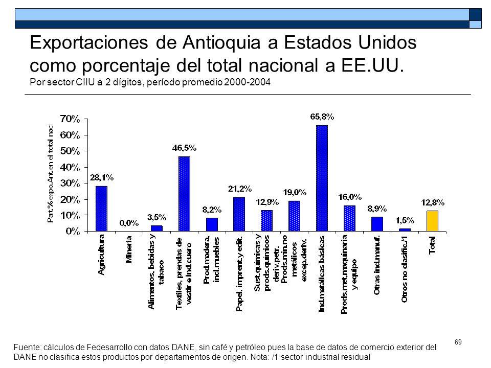 69 Exportaciones de Antioquia a Estados Unidos como porcentaje del total nacional a EE.UU. Por sector CIIU a 2 dígitos, período promedio 2000-2004 Fue