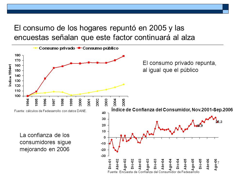7 El consumo de los hogares repuntó en 2005 y las encuestas señalan que este factor continuará al alza Fuente: cálculos de Fedesarrollo con datos DANE