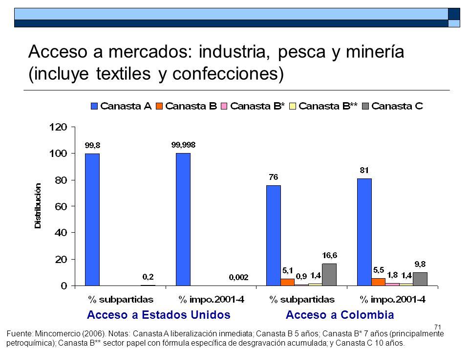 71 Acceso a mercados: industria, pesca y minería (incluye textiles y confecciones) Fuente: Mincomercio (2006). Notas: Canasta A liberalización inmedia