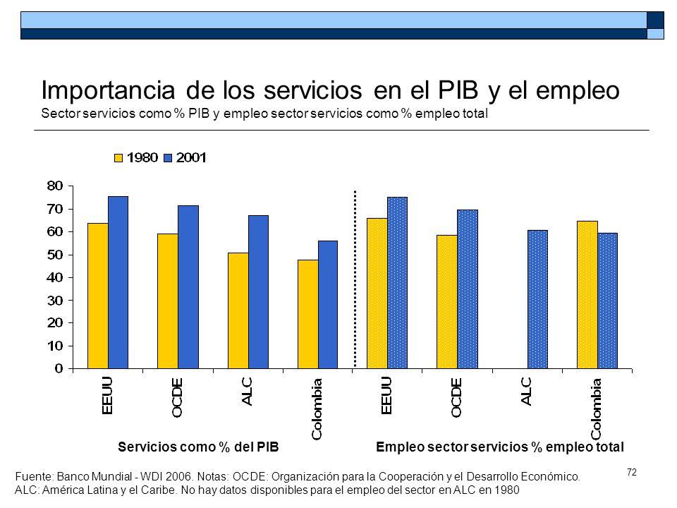 72 Importancia de los servicios en el PIB y el empleo Sector servicios como % PIB y empleo sector servicios como % empleo total Servicios como % del P
