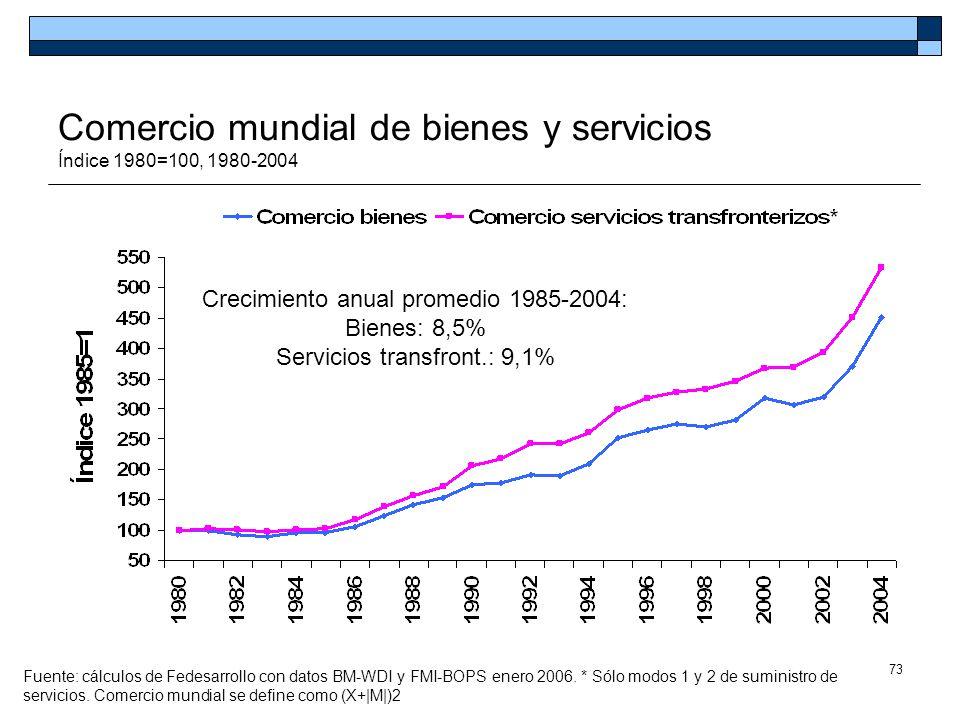 73 Comercio mundial de bienes y servicios Índice 1980=100, 1980-2004 Crecimiento anual promedio 1985-2004: Bienes: 8,5% Servicios transfront.: 9,1% Fu