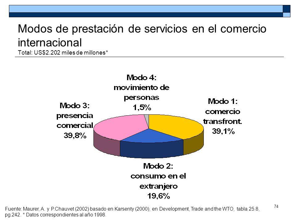 74 Modos de prestación de servicios en el comercio internacional Total: US$2.202 miles de millones* Fuente: Maurer, A. y P.Chauvet (2002) basado en Ka