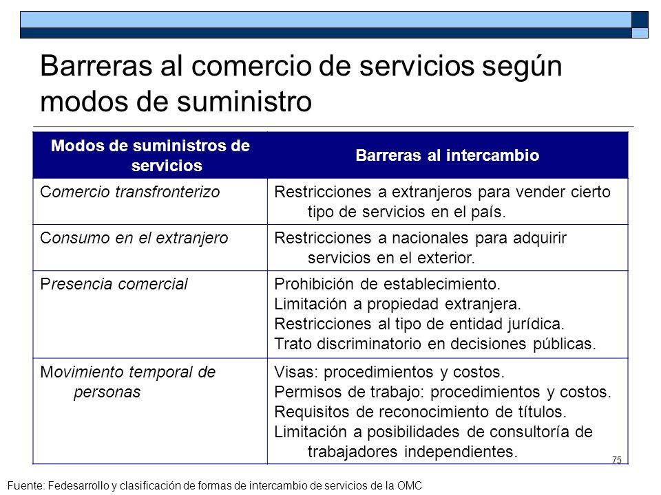 75 Barreras al comercio de servicios según modos de suministro Modos de suministros de servicios Barreras al intercambio Comercio transfronterizoRestr