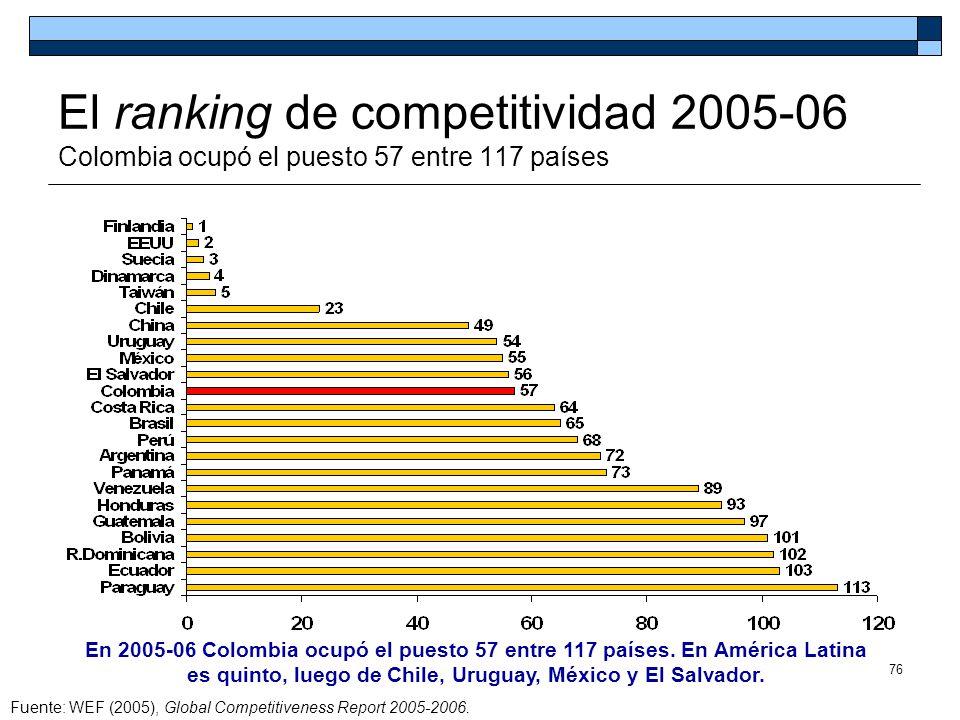 76 El ranking de competitividad 2005-06 Colombia ocupó el puesto 57 entre 117 países Fuente: WEF (2005), Global Competitiveness Report 2005-2006. En 2