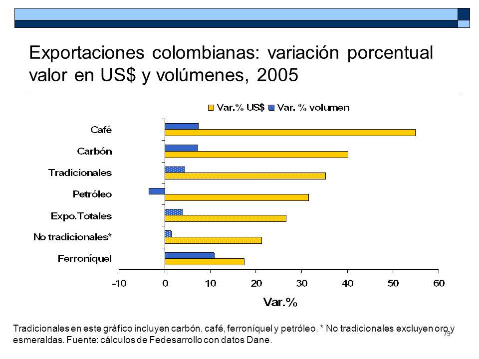 79 Exportaciones colombianas: variación porcentual valor en US$ y volúmenes, 2005 Tradicionales en este gráfico incluyen carbón, café, ferroníquel y p