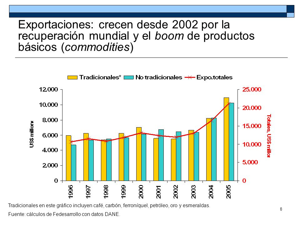 79 Exportaciones colombianas: variación porcentual valor en US$ y volúmenes, 2005 Tradicionales en este gráfico incluyen carbón, café, ferroníquel y petróleo.