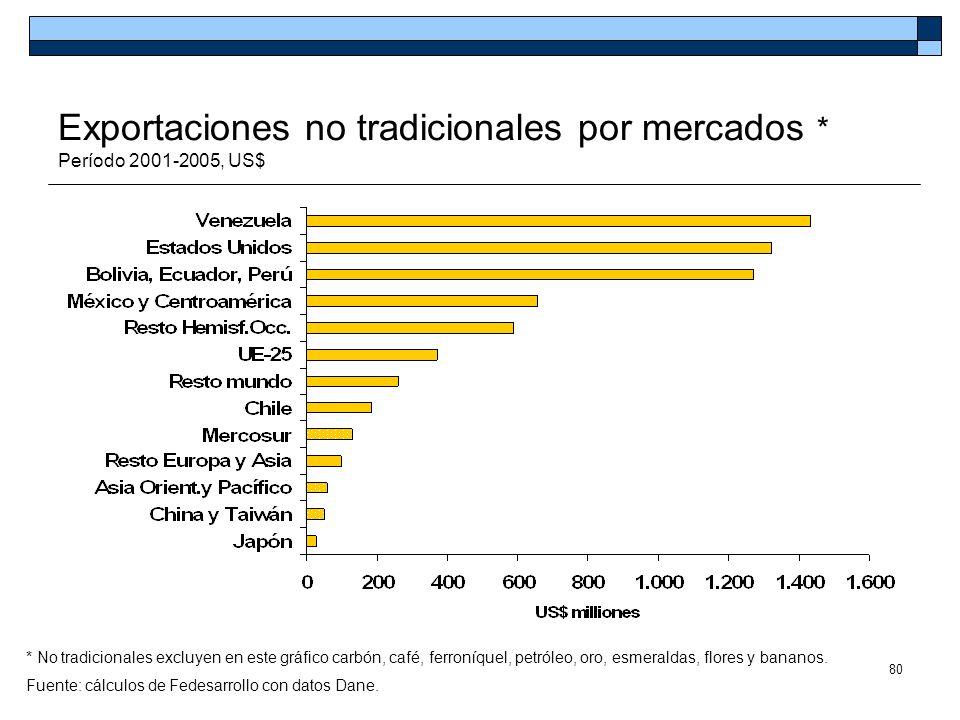 80 Exportaciones no tradicionales por mercados * Período 2001-2005, US$ * No tradicionales excluyen en este gráfico carbón, café, ferroníquel, petróle