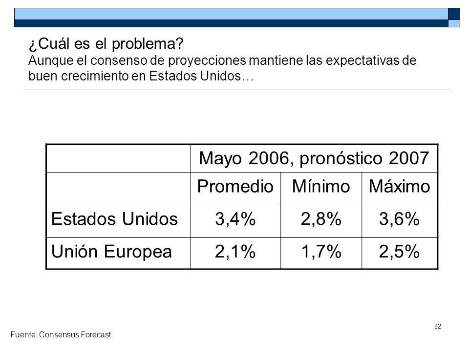 82 ¿Cuál es el problema? Aunque el consenso de proyecciones mantiene las expectativas de buen crecimiento en Estados Unidos… Mayo 2006, pronóstico 200