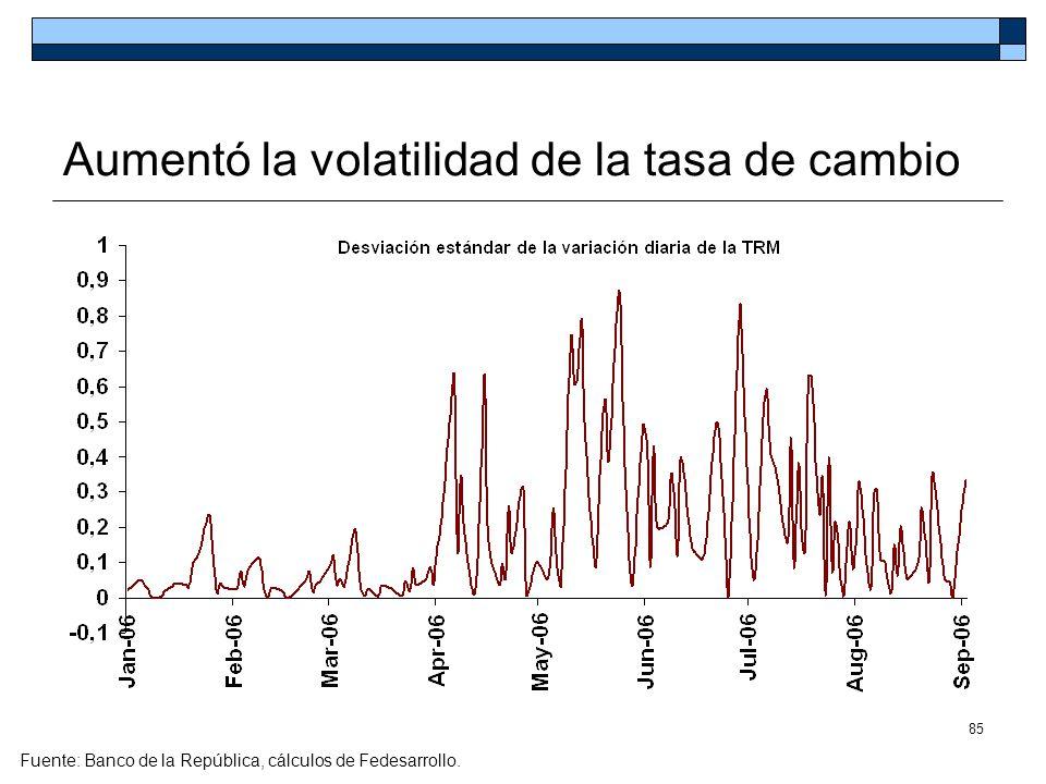 85 Aumentó la volatilidad de la tasa de cambio Fuente: Banco de la República, cálculos de Fedesarrollo.
