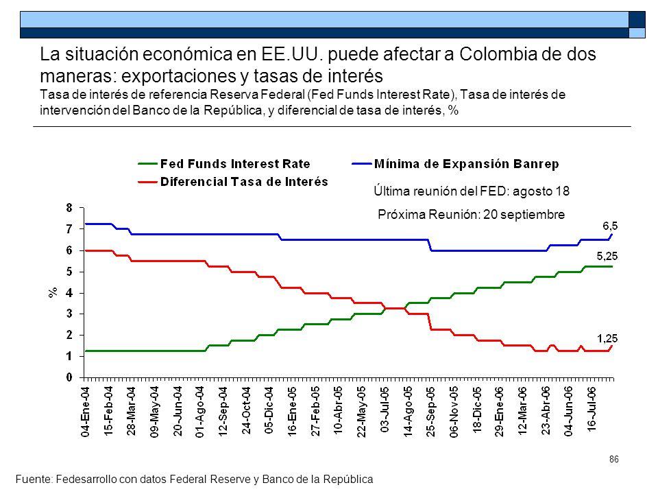 86 La situación económica en EE.UU. puede afectar a Colombia de dos maneras: exportaciones y tasas de interés Tasa de interés de referencia Reserva Fe