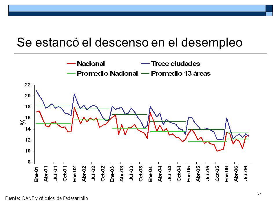 87 Se estancó el descenso en el desempleo Fuente: DANE y cálculos de Fedesarrollo