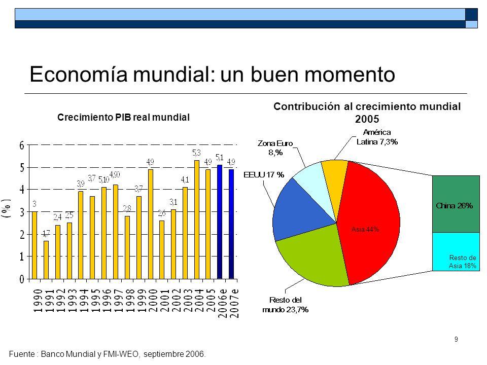 80 Exportaciones no tradicionales por mercados * Período 2001-2005, US$ * No tradicionales excluyen en este gráfico carbón, café, ferroníquel, petróleo, oro, esmeraldas, flores y bananos.