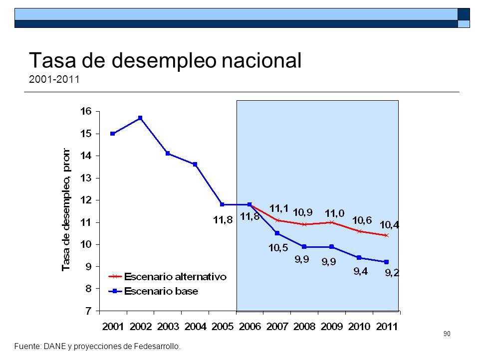 90 Fuente: DANE y proyecciones de Fedesarrollo. Tasa de desempleo nacional 2001-2011