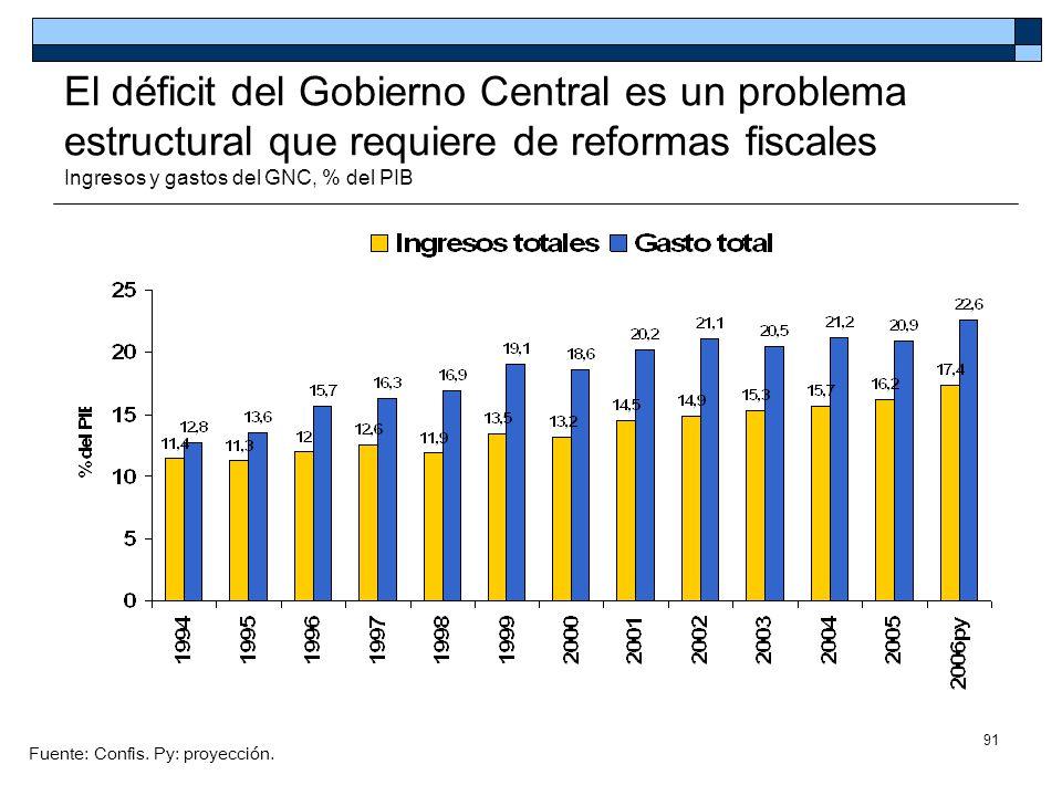 91 El déficit del Gobierno Central es un problema estructural que requiere de reformas fiscales Ingresos y gastos del GNC, % del PIB Fuente: Confis. P