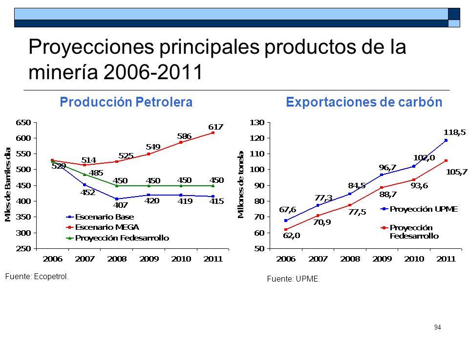 94 Fuente: Ecopetrol. Fuente: UPME. Producción PetroleraExportaciones de carbón Proyecciones principales productos de la minería 2006-2011