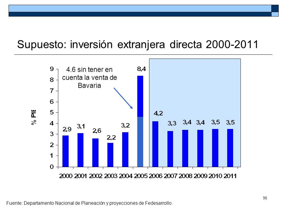 96 Supuesto: inversión extranjera directa 2000-2011 Fuente: Departamento Nacional de Planeación y proyecciones de Fedesarrollo. 4.6 sin tener en cuent