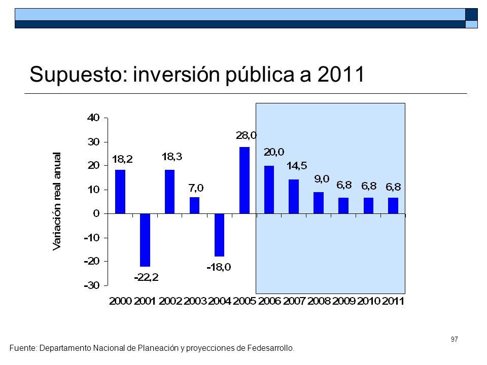 97 Supuesto: inversión pública a 2011 Fuente: Departamento Nacional de Planeación y proyecciones de Fedesarrollo.