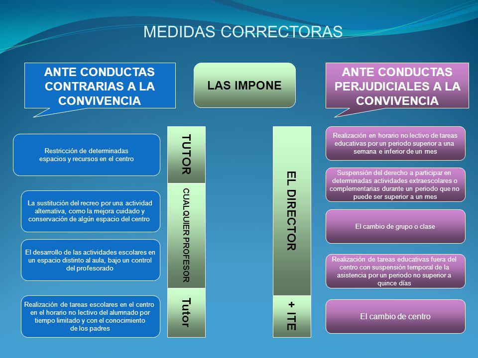 MEDIDAS CORRECTORAS LAS IMPONE ANTE CONDUCTAS CONTRARIAS A LA CONVIVENCIA ANTE CONDUCTAS PERJUDICIALES A LA CONVIVENCIA Restricción de determinadas es