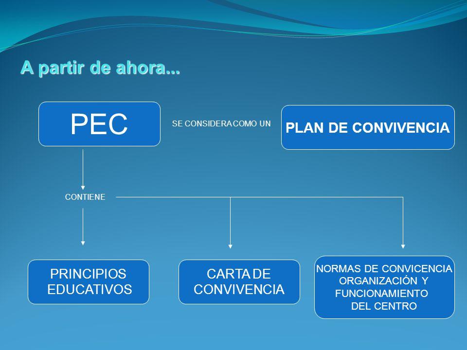 A partir de ahora... PEC SE CONSIDERA COMO UN PLAN DE CONVIVENCIA CONTIENE PRINCIPIOS EDUCATIVOS CARTA DE CONVIVENCIA NORMAS DE CONVICENCIA ORGANIZACI