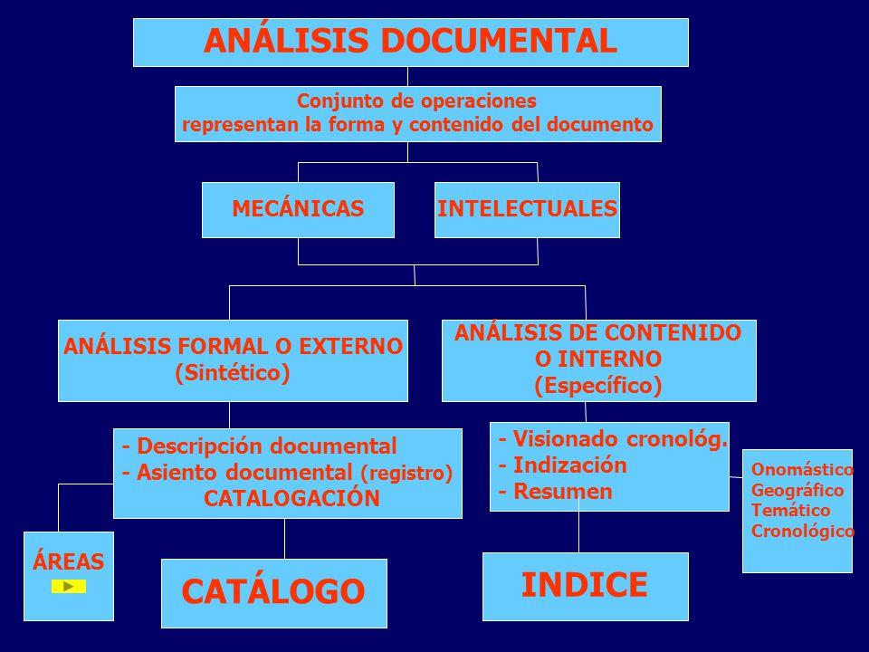 ANÁLISIS DOCUMENTAL Conjunto de operaciones representan la forma y contenido del documento MECÁNICAS INTELECTUALES ANÁLISIS FORMAL O EXTERNO (Sintétic
