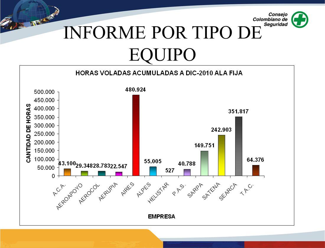 INFORME POR TIPO DE EQUIPO