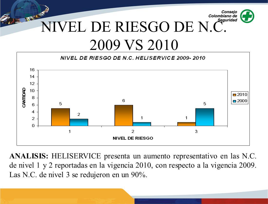 NIVEL DE RIESGO DE N.C. 2009 VS 2010 ANALISIS: HELISERVICE presenta un aumento representativo en las N.C. de nivel 1 y 2 reportadas en la vigencia 201