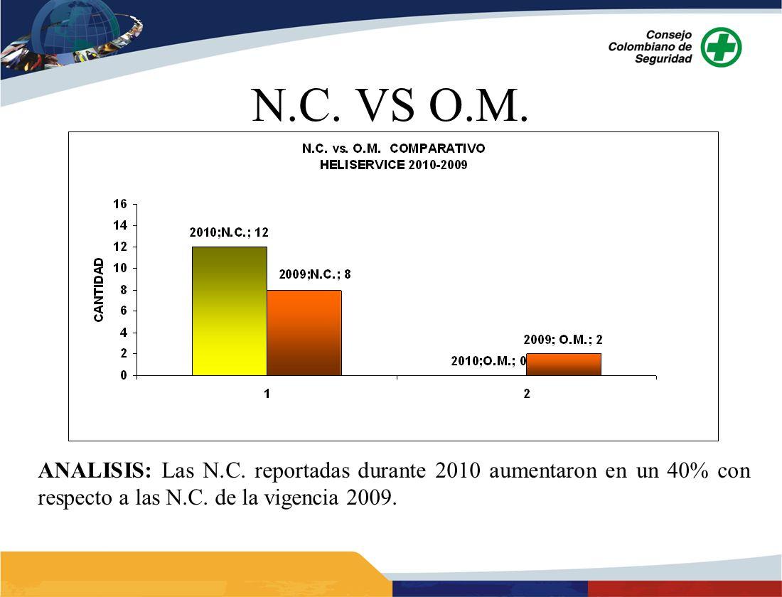 ANALISIS: Las N.C. reportadas durante 2010 aumentaron en un 40% con respecto a las N.C. de la vigencia 2009.