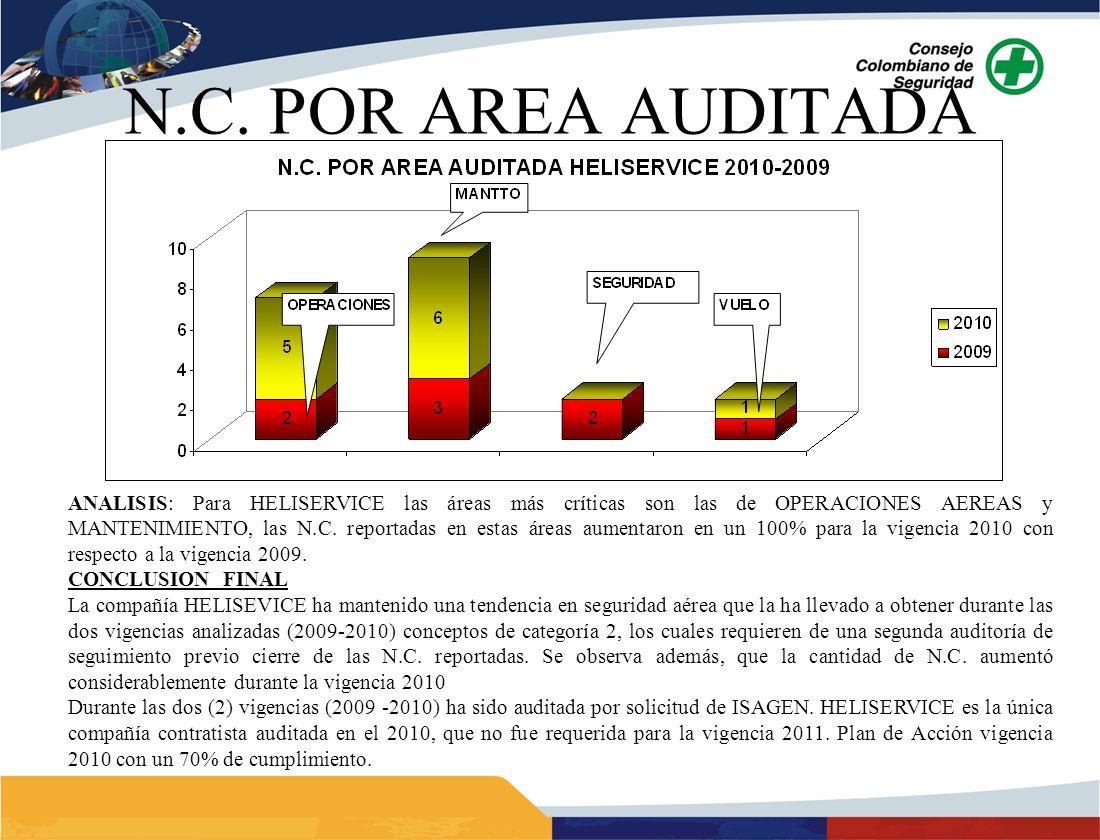ANALISIS: Para HELISERVICE las áreas más críticas son las de OPERACIONES AEREAS y MANTENIMIENTO, las N.C.