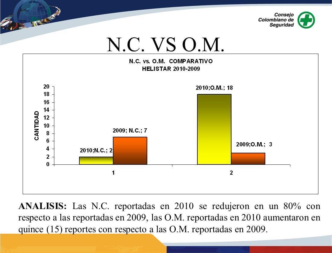 ANALISIS: Las N.C. reportadas en 2010 se redujeron en un 80% con respecto a las reportadas en 2009, las O.M. reportadas en 2010 aumentaron en quince (