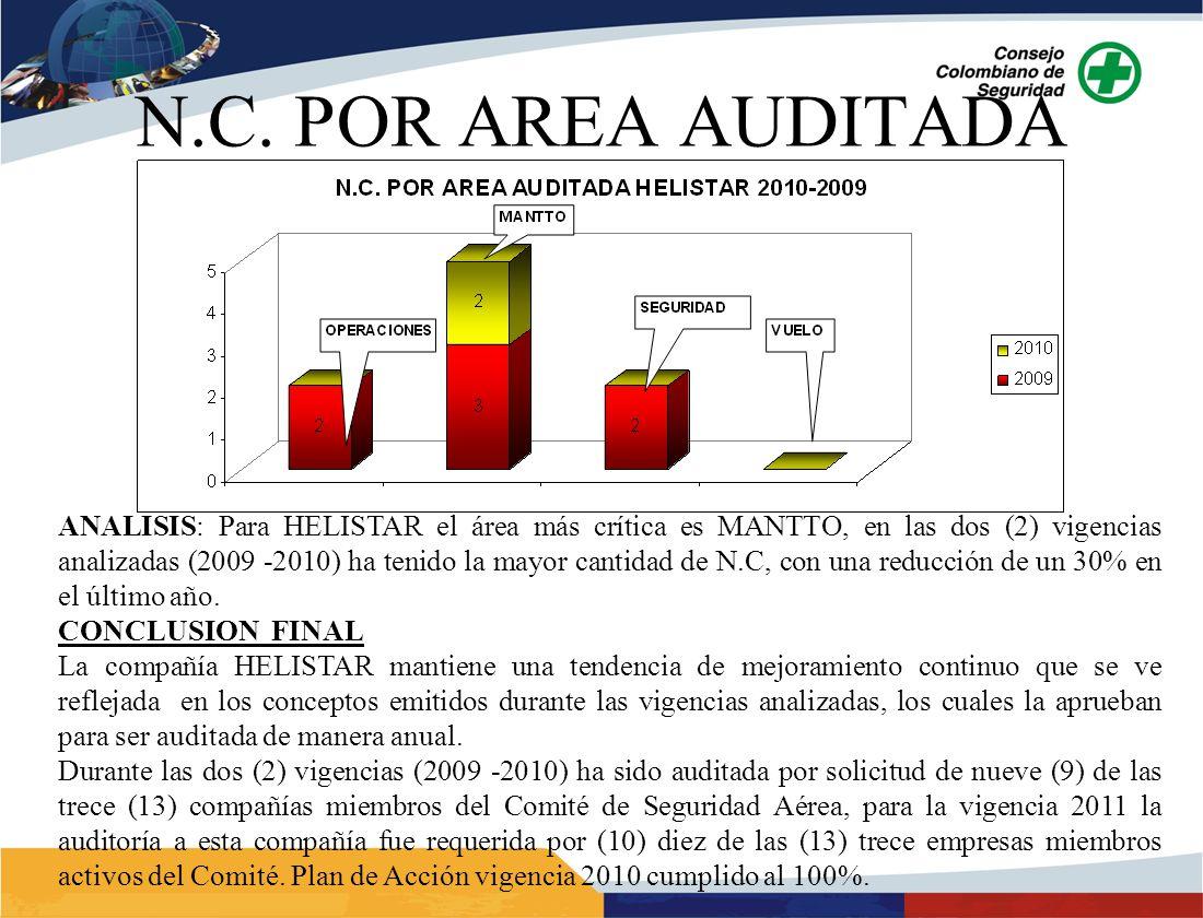 ANALISIS: Para HELISTAR el área más crítica es MANTTO, en las dos (2) vigencias analizadas (2009 -2010) ha tenido la mayor cantidad de N.C, con una re