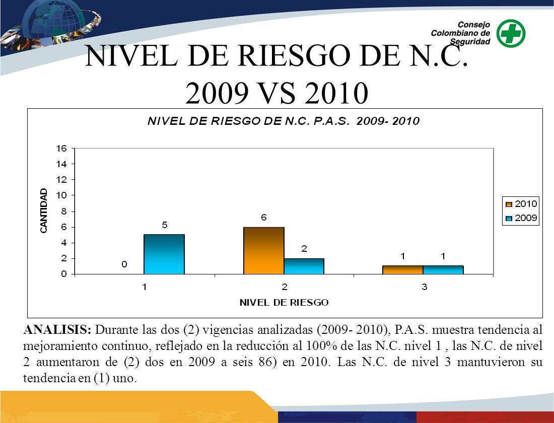 NIVEL DE RIESGO DE N.C.