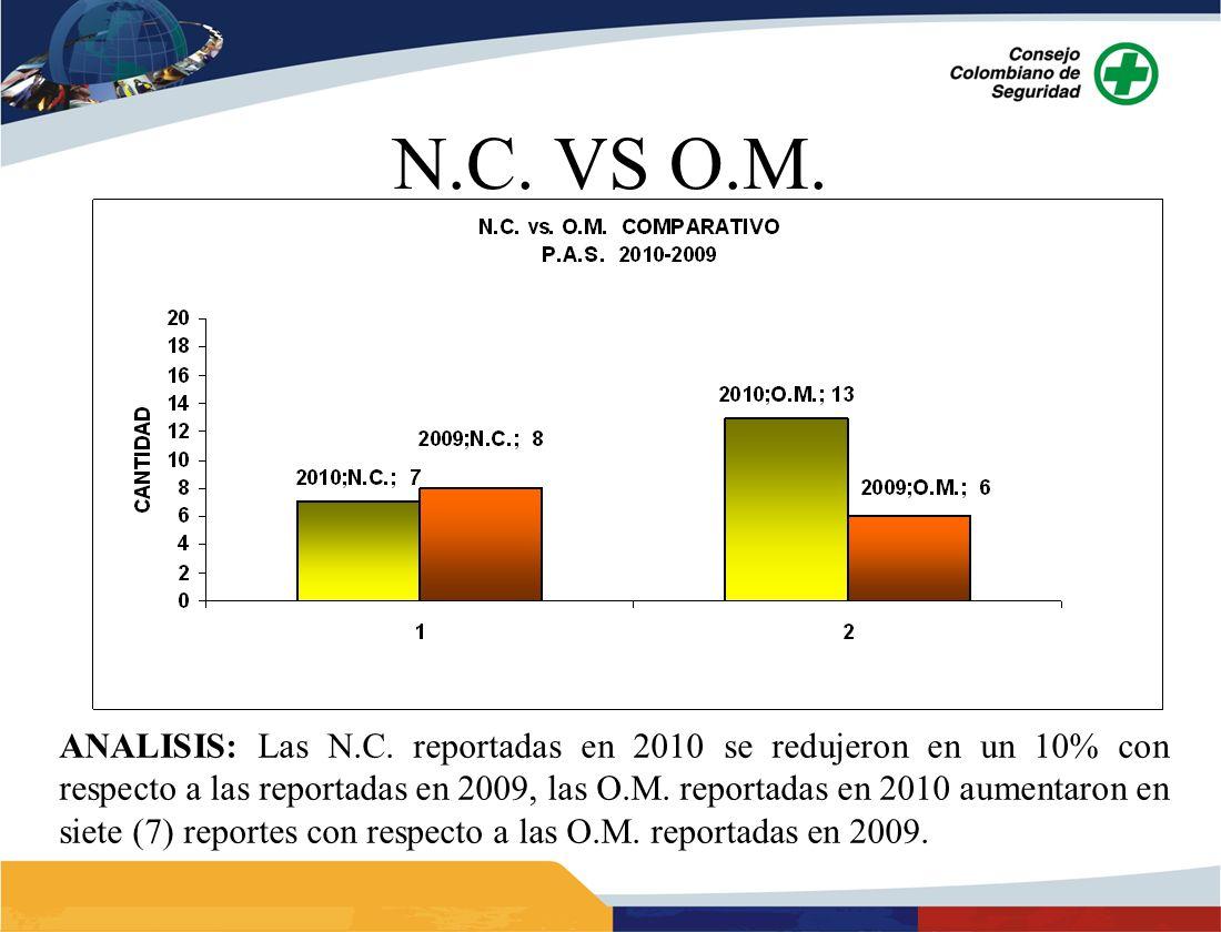 ANALISIS: Las N.C. reportadas en 2010 se redujeron en un 10% con respecto a las reportadas en 2009, las O.M. reportadas en 2010 aumentaron en siete (7