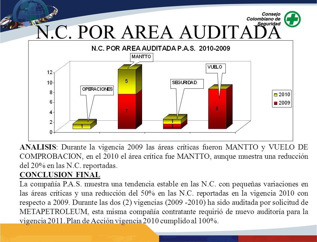 ANALISIS: Durante la vigencia 2009 las áreas críticas fueron MANTTO y VUELO DE COMPROBACION, en el 2010 el área crítica fue MANTTO, aunque muestra una