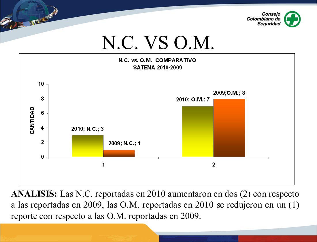 ANALISIS: Las N.C. reportadas en 2010 aumentaron en dos (2) con respecto a las reportadas en 2009, las O.M. reportadas en 2010 se redujeron en un (1)