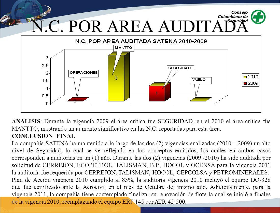 ANALISIS: Durante la vigencia 2009 el área crítica fue SEGURIDAD, en el 2010 el área crítica fue MANTTO, mostrando un aumento significativo en las N.C