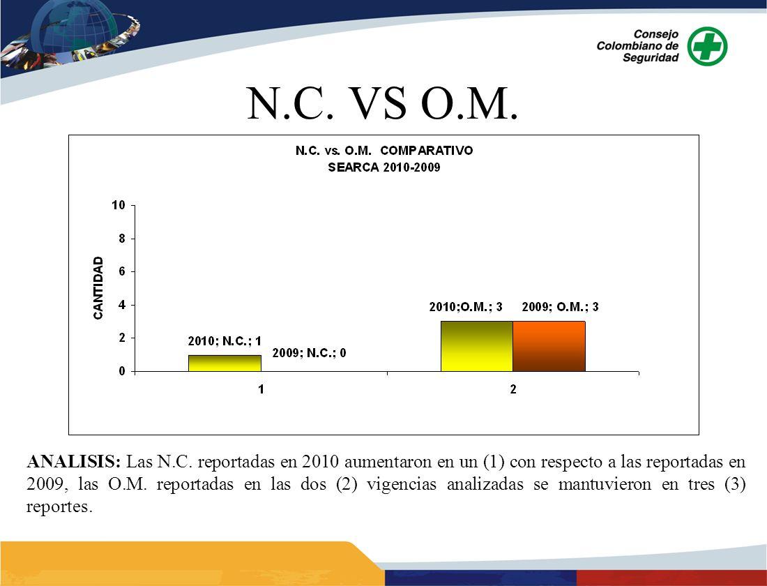 ANALISIS: Las N.C. reportadas en 2010 aumentaron en un (1) con respecto a las reportadas en 2009, las O.M. reportadas en las dos (2) vigencias analiza
