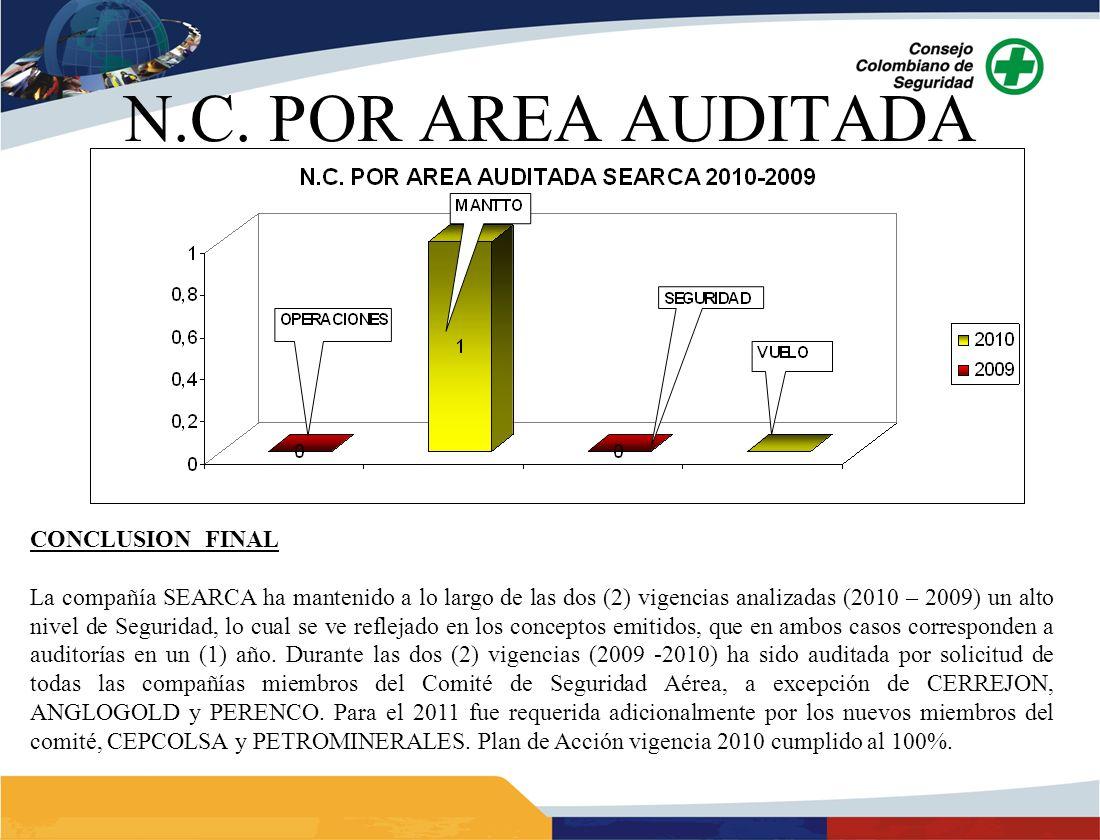 CONCLUSION FINAL La compañía SEARCA ha mantenido a lo largo de las dos (2) vigencias analizadas (2010 – 2009) un alto nivel de Seguridad, lo cual se ve reflejado en los conceptos emitidos, que en ambos casos corresponden a auditorías en un (1) año.