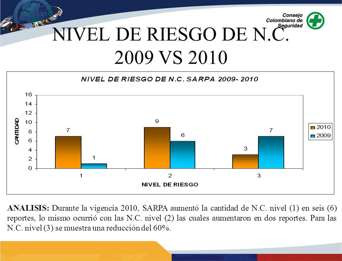 NIVEL DE RIESGO DE N.C. 2009 VS 2010 ANALISIS: Durante la vigencia 2010, SARPA aumentó la cantidad de N.C. nivel (1) en seis (6) reportes, lo mismo oc