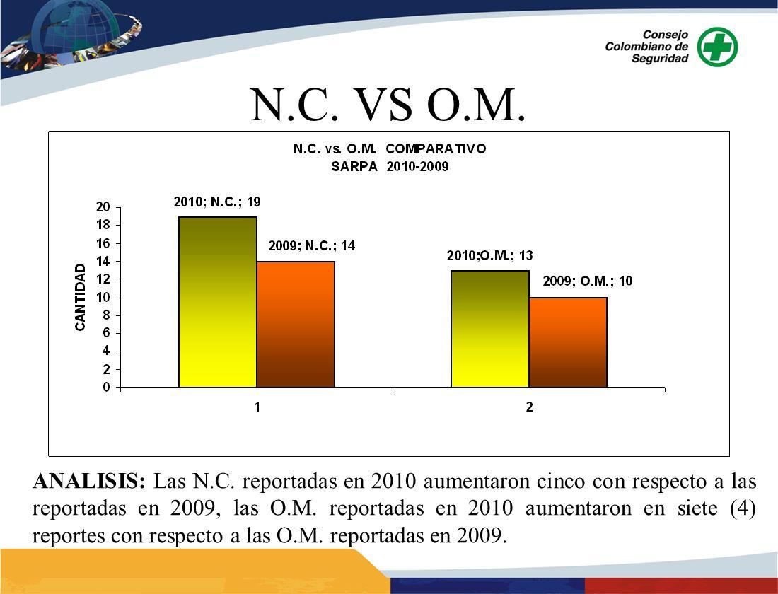 ANALISIS: Las N.C. reportadas en 2010 aumentaron cinco con respecto a las reportadas en 2009, las O.M. reportadas en 2010 aumentaron en siete (4) repo