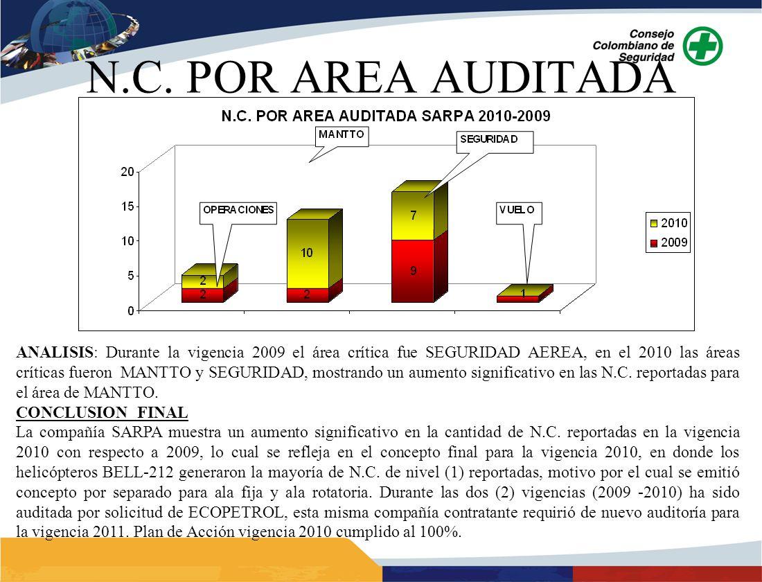 ANALISIS: Durante la vigencia 2009 el área crítica fue SEGURIDAD AEREA, en el 2010 las áreas críticas fueron MANTTO y SEGURIDAD, mostrando un aumento significativo en las N.C.