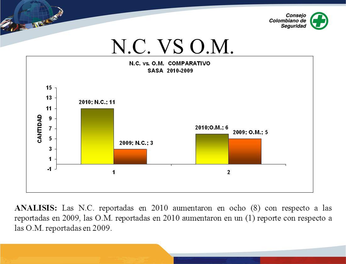 ANALISIS: Las N.C. reportadas en 2010 aumentaron en ocho (8) con respecto a las reportadas en 2009, las O.M. reportadas en 2010 aumentaron en un (1) r