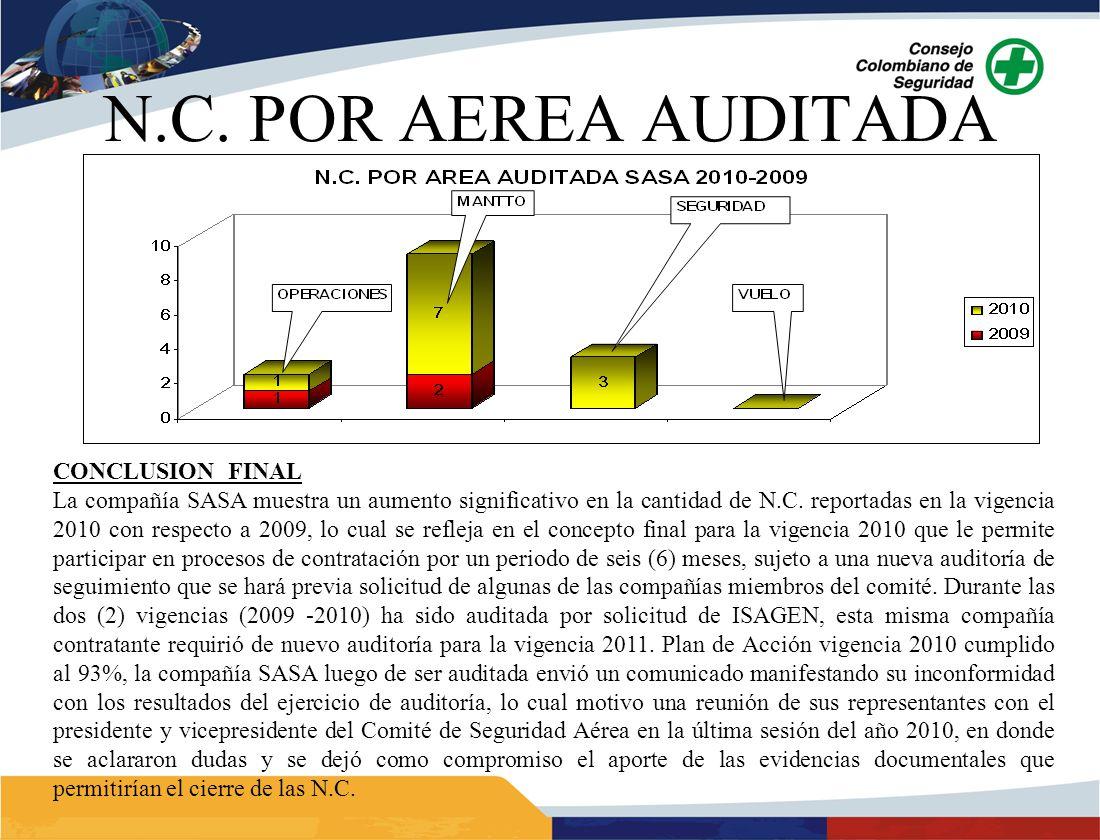 N.C. POR AEREA AUDITADA CONCLUSION FINAL La compañía SASA muestra un aumento significativo en la cantidad de N.C. reportadas en la vigencia 2010 con r