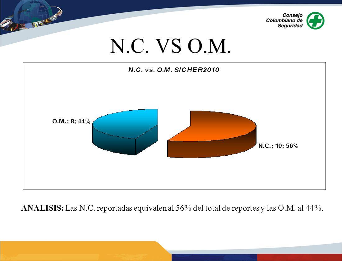 N.C. VS O.M. ANALISIS: Las N.C. reportadas equivalen al 56% del total de reportes y las O.M. al 44%.
