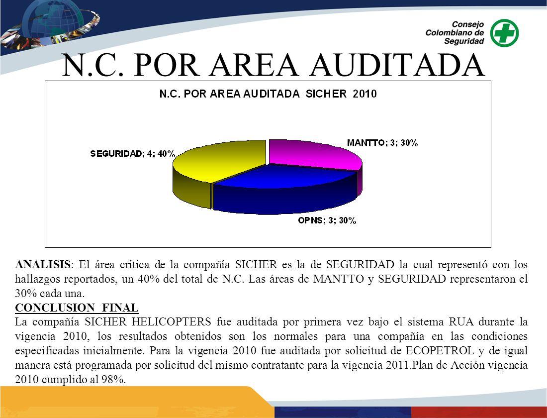 N.C. POR AREA AUDITADA ANALISIS: El área crítica de la compañía SICHER es la de SEGURIDAD la cual representó con los hallazgos reportados, un 40% del