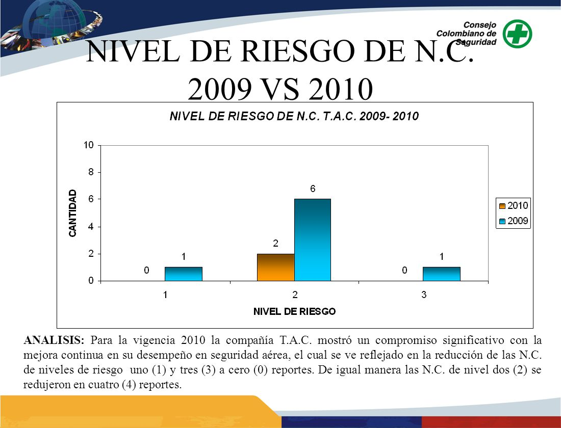NIVEL DE RIESGO DE N.C. 2009 VS 2010 ANALISIS: Para la vigencia 2010 la compañía T.A.C. mostró un compromiso significativo con la mejora continua en s