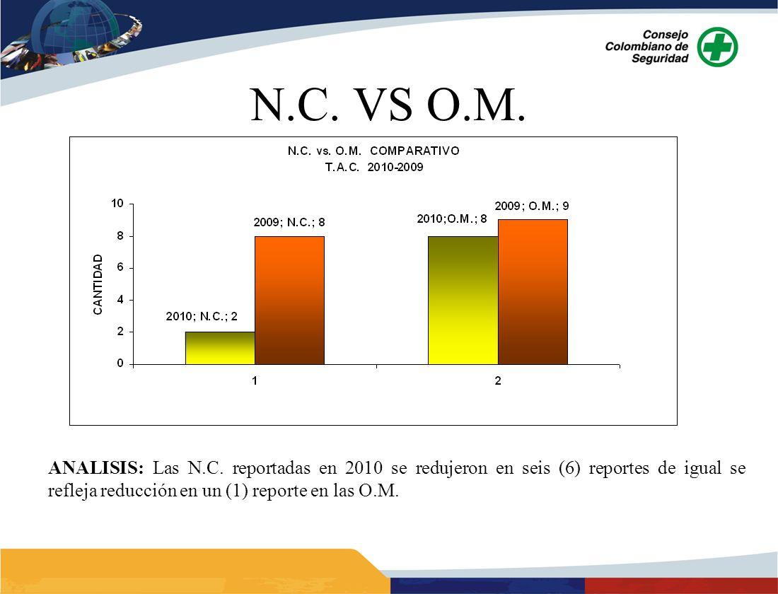 ANALISIS: Las N.C. reportadas en 2010 se redujeron en seis (6) reportes de igual se refleja reducción en un (1) reporte en las O.M.