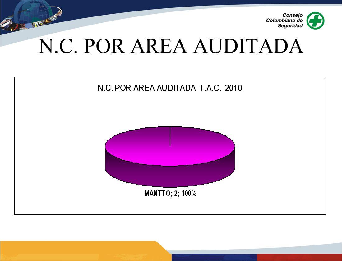 N.C. POR AREA AUDITADA